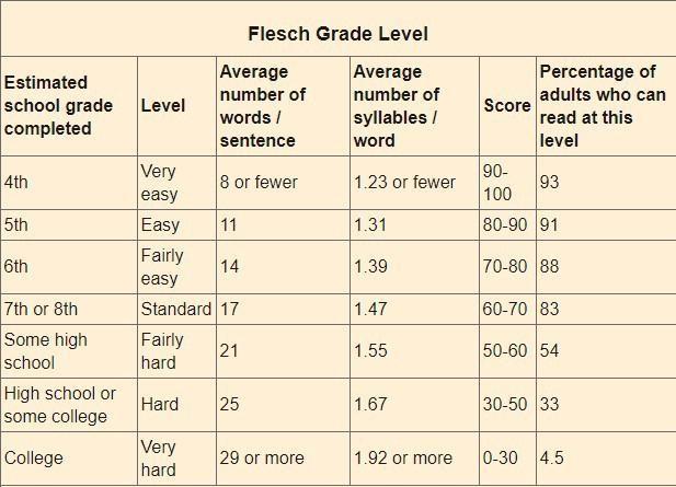 chart describing Flesch grade level
