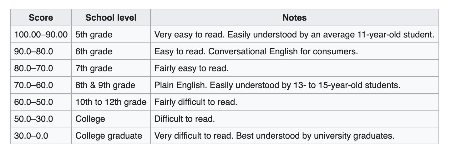 chart describing Flesch reading ease
